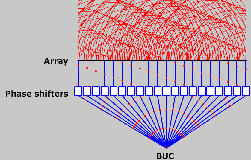 Phased array diagram
